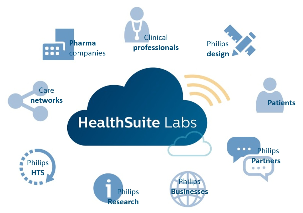 HealthSuite-Labs-Stakeholder-Eco-System